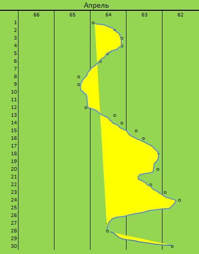 график снижения веса - апрель