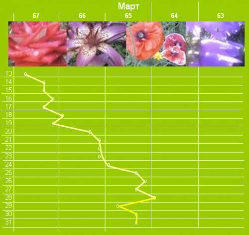 График снижения веса март